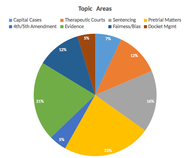 Topics Survey